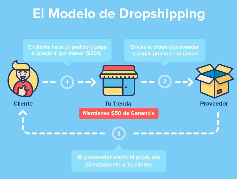 como_hacer_dropshipping